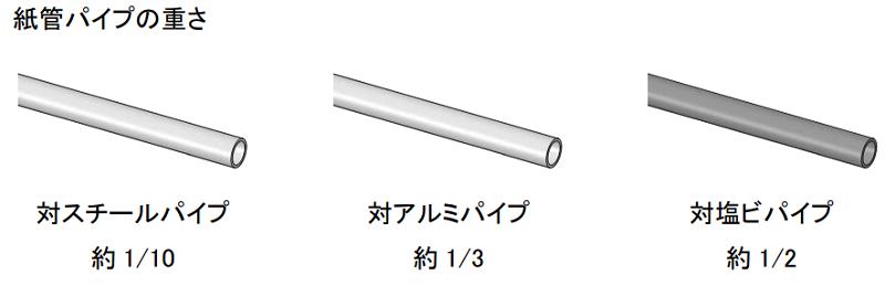 紙管パーテーション3紙パイプの重さ